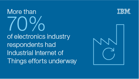 More than 70% of electronics industry respondents had Industrial Internet of Things efforts underway