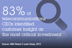 83% of telecommunications CEOs identified customer insight as the most critical investment. Source: IBM Global C-suite Study. 2013