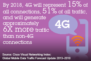 By 2018, 4G will represent 15% of all connections, 51% of all traffic, and will generate approximately 6x more traffic than non-4G connections. Source Cisco Visual Networking Index: Global Mobile Data Traffic Forecast Update 2013-2018