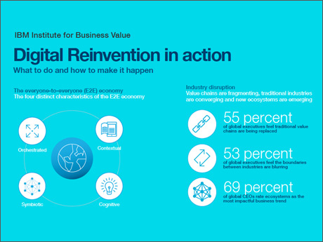 Digital Reinvention™ in action: What to do and how to make it happen