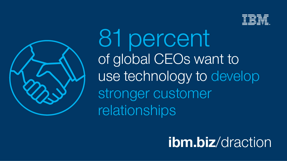 81 percent of global CEOS want to use technology to develop stronger customer relationships