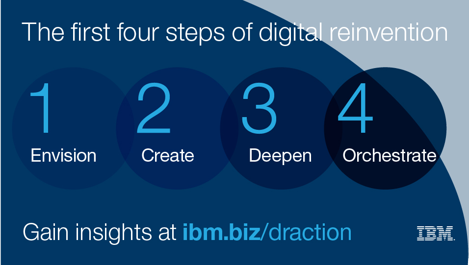 The first four steps of digital reinvention