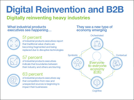 Digital Reinvention and B2B