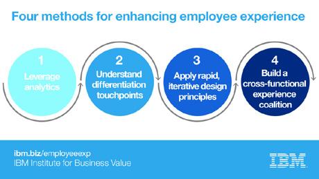 Ibm Designing Employee Experience United States