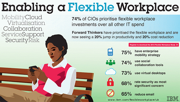 Enabling a Flexible Workplace  MobilityCloud Virtualisation Collaboration ServiceSupport SecurityRisk.  74% of CIOs prioritise flexible wokplace investments over all other IT spend.  Forward Thinkers have prioritised the flexible workplace and are now seeing a 20% jump   in productivity and 20% cost reduction.  Register to download the 2012 Flexible Workplace Study.  75% have enterprise mobility strategy  74% use social collaboration tools  73% use virtual desktops  68% rete security as most significant concern  65% reduce email  www.ibm.com/flexibleworkplace/uk IBM.