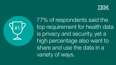 77% of respondents said the top requirement for health data is privacy and security, yet a high percentage also want to share and use the data in a variety of ways.