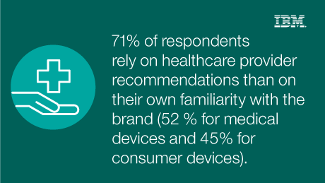 71% of respondents rely on healthcare provider recommendations than on their own familiarity with the brand (52% for medical devices and 46% for consumer devices).