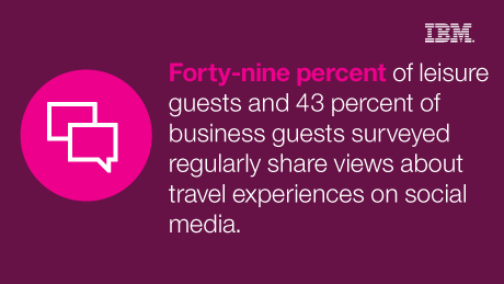 Forty-nine percent of leisure guests and 43 percent of business guests surveyed regularly share views about travel experiences on social media.