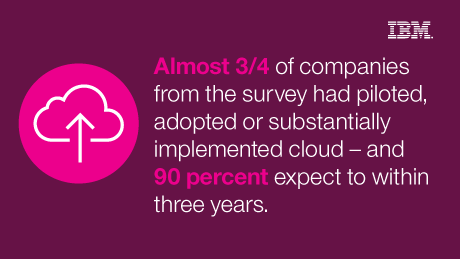 Almost 3/4 of companies from the survey had piloted, adopted or substantially implemented cloud - and 90 percent expect to within three years.