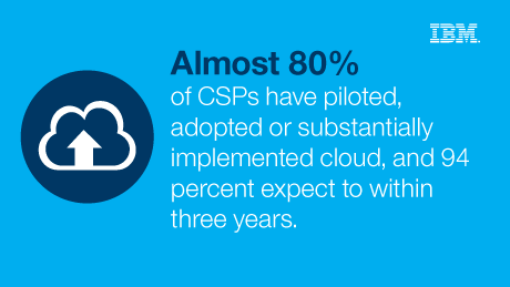 Almost 80% of CSPs have piloted, adopted or substantially implemented cloud, and 94 percent expect to whitin three years