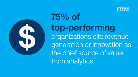 75% of top-performing organizs cite revenue generation or innovation as the chief source of value from analysis.