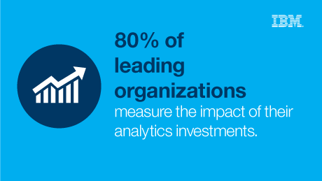 80% of leading organizations measure the impact of their analytics investments.