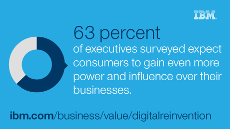 63 percent of executives surveyed expect consumers to gain even more power and influence over their business.