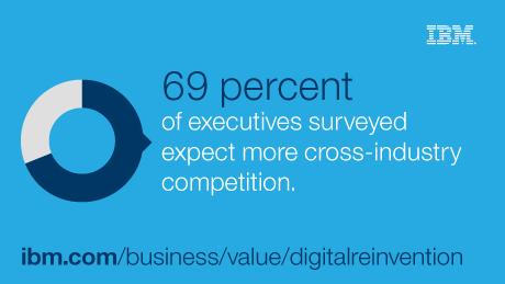 69 percent of executives surveyed expect more cross-industry competition.