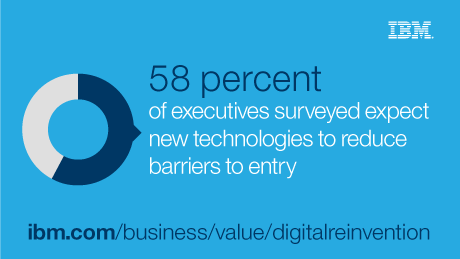 58 percent of executives surveyed expect new technologies to reduce barriers to entry