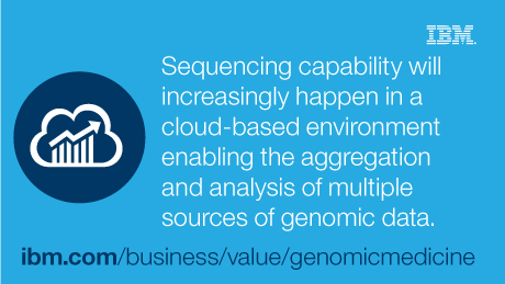 Sequencing capability will increasingly happen in a cloud-based environment enabling the aggregation and analysis of multiple sources of genomic data. - ibm.com/business/value/genomicmedicine