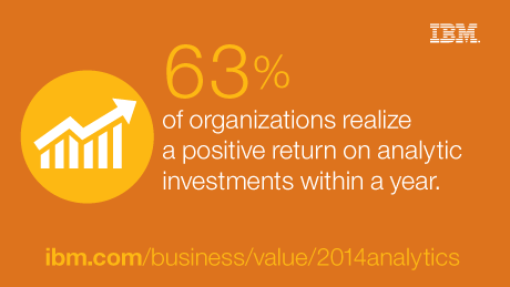 63% of organizations realize a positive return on analytic investments within a year.