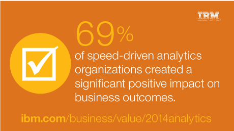 69% of speed-driven analytics organizations created a significant positive impact on business outcomes.