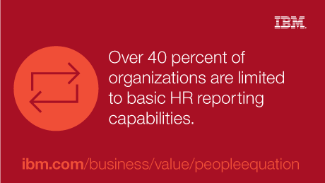 Over 40 percent of organizations are limited to basic HR reporting capabilities.