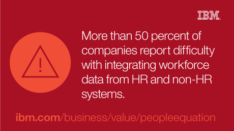 More than 50 percent of companies report difficulty with integrating workforce data from HR and non-HR systems.