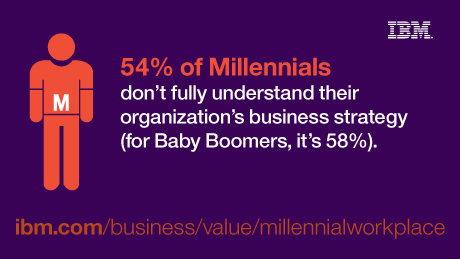 54% of Millennials don't fully understand their organization's business strategy (for baby boomers, it's 58%). - ibm.com/business/value/millennialworkplace