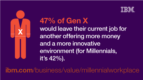 47% of Gen X would leave their current job for another offering more money and more innovative environment (for Millennials, it's 42%). - ibm.com/business/value/millennialworkplace