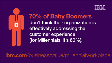 70% of Baby Boomers don't think their organization is effectively addressing the customer experience (for Millennials, it's 60%). - ibm.com/business/value/millennialworkplace