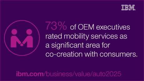 73% of OEM executives rated mobility services as as significant area for co-creation with consumers.