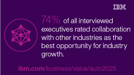 74% of all interviewed executives rated collaboration with other industries as the best opportunity for industry growth.