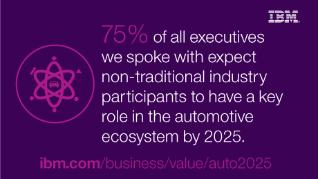 75% of all executives we spoke with expect non-traditional industry participants to have a key role in the automotive ecosystem by 2025.