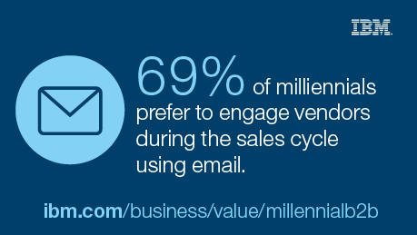 69% of millennials prefer to engage vendors during the scale cycle using email. - ibm.com/business/value/millennialb2b