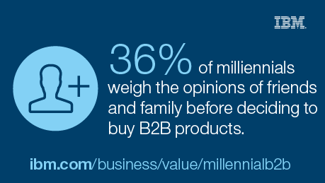 36% of millennials weigh the opinions of friends and family before deciding to buy B2B products. - ibm.com/business/value/millennialb2b
