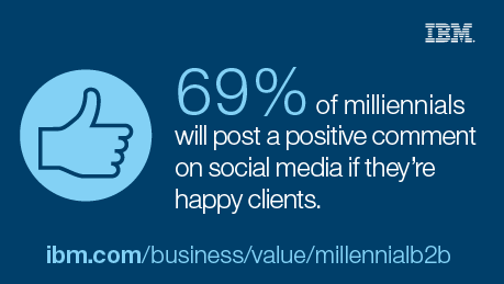 69% of millennials will post a positive comment on social media if they're happy clients. - ibm.com/business/value/millennialb2b