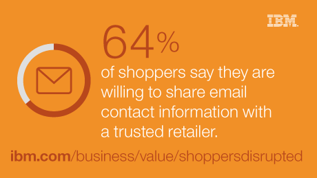 64% of shoppers say they are willing to share email contact information with a trusted retailer.