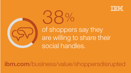 38% of shoppers say they are willing to share their social handles.