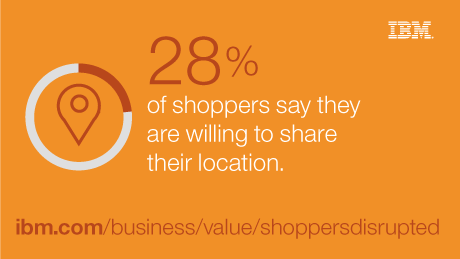 28% of shoppers say they are willing to share their location.