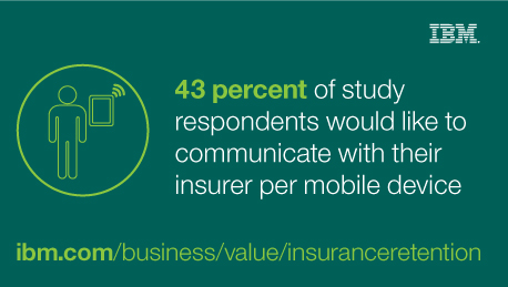 43 percent of study respondents would like to communicate with their insurer per mobile device