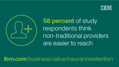 58 percent of study respondents think non-traditional providers are easier to reach