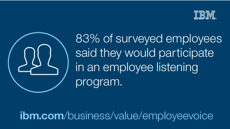 83% of surveyed employees said they would participate in an employee listening program.