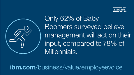Only 62% of Baby Boomers surveyed believe management will act on their input, compared to 78% of Millennials