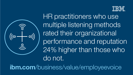 HR practitioners who use multiple listening methods rated their organizational performance and reputation 24% higher than those who do not.