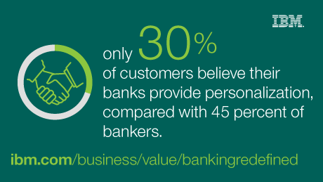 only 30% of customers believe their banks provide personalization, compared with 45 percent of bankers.