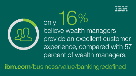 only 16% believe wealth managers provide an excellent customer experience, compared with 57 percent of wealth managers.