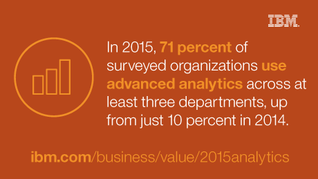 In 2015, 71 percent of surveyed organizations use advanced analytics across at least three departments, up from just 10 percent in 2014.