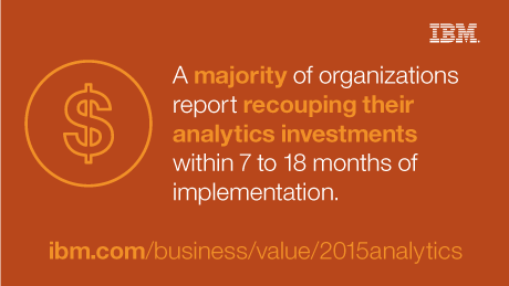 A majority of organizations report recouping their analytics investments within 7 to 18 months of implementation.