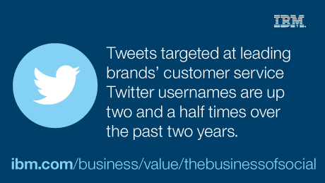 Tweets targeted at leading bands' customer service Twitter usernames are up two and a half times over the past two years.