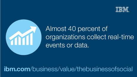 Almost 40 percent of organizations collect real-time events or data.