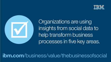 Organizations are using insights from social data to help transform business processes in five key areas.