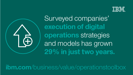 Surveyed companies' execution of digital operations strategies and models has grown 29% in just two years. - ibm.com/business/value/operationstoolbox
