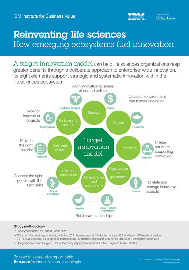 Reinventing life sciences: How emerging ecosystems fuel innovation - Infographic